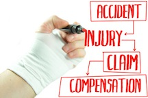 What is Personal Injury Protection, or PIP?