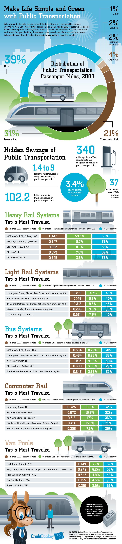 Impact of Public Transportation